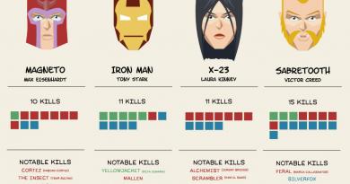 """Marvel evreninin en tehlikeli karakterlerini gösteren infografik: """"Murderers of Marvel"""""""